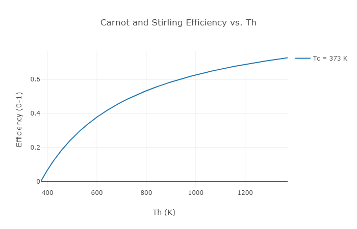 Example thermal efficiency plot showing the limit of Carnot efficiency vs. hot and cold temperatures