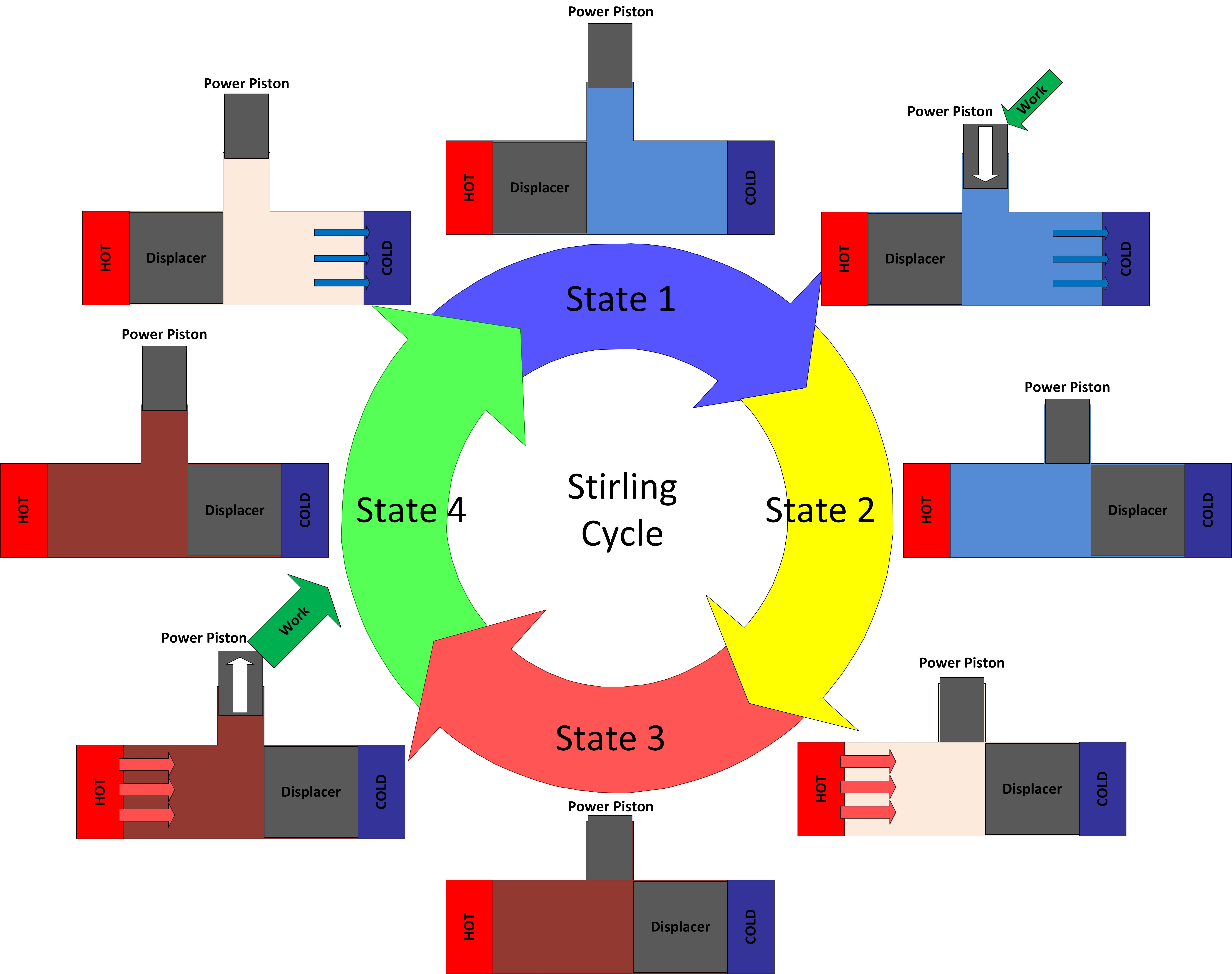 Diagram of the Stirling cycle showing the transistions between the four states