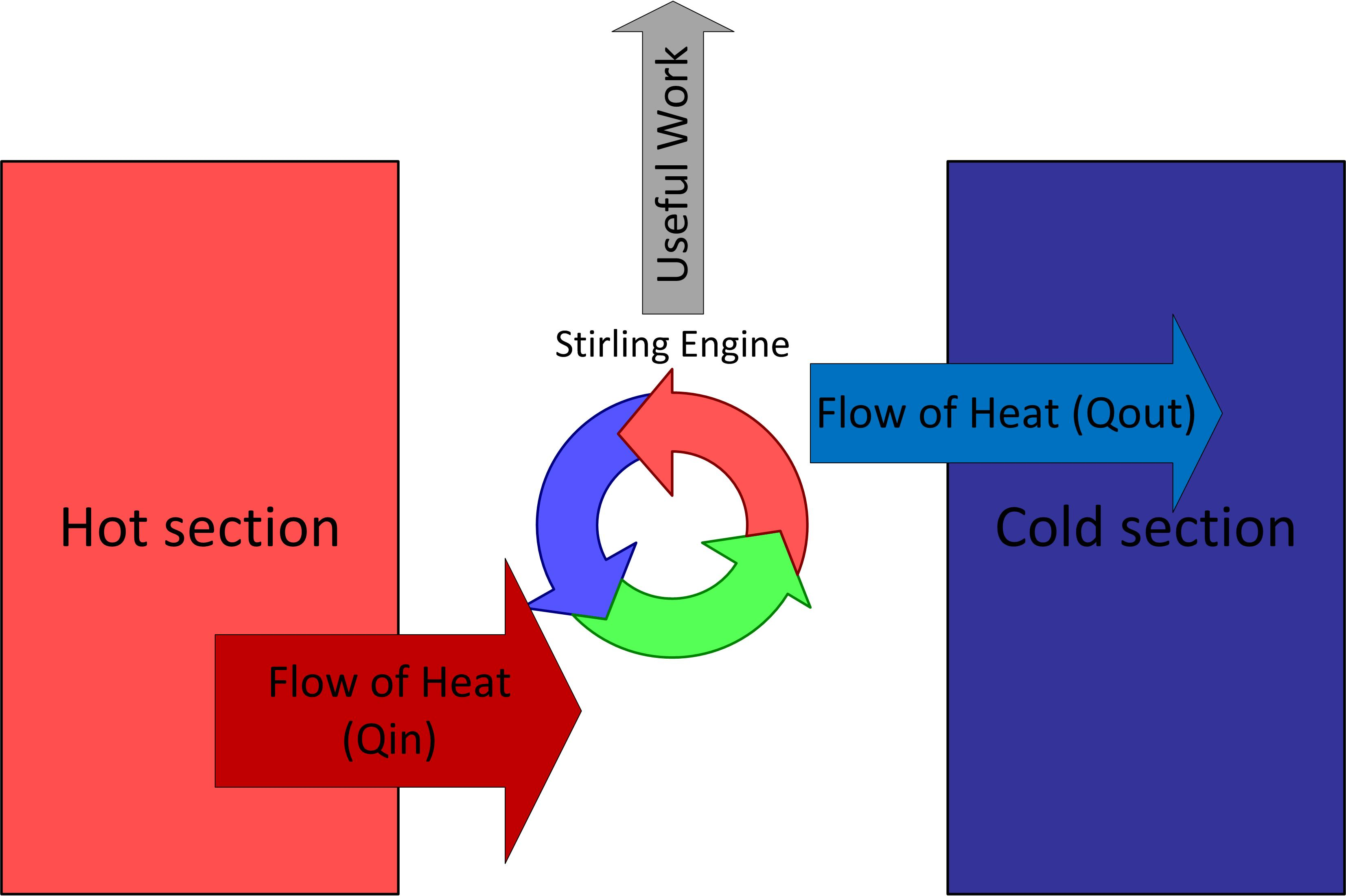 Stirling engine functional thermodynamic diagram