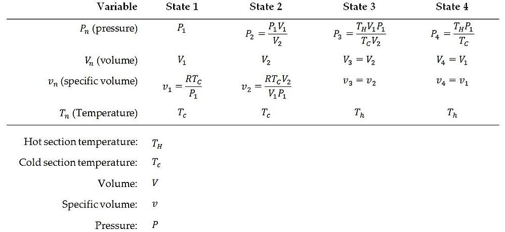 Summary of state equations for the Stirling cycle